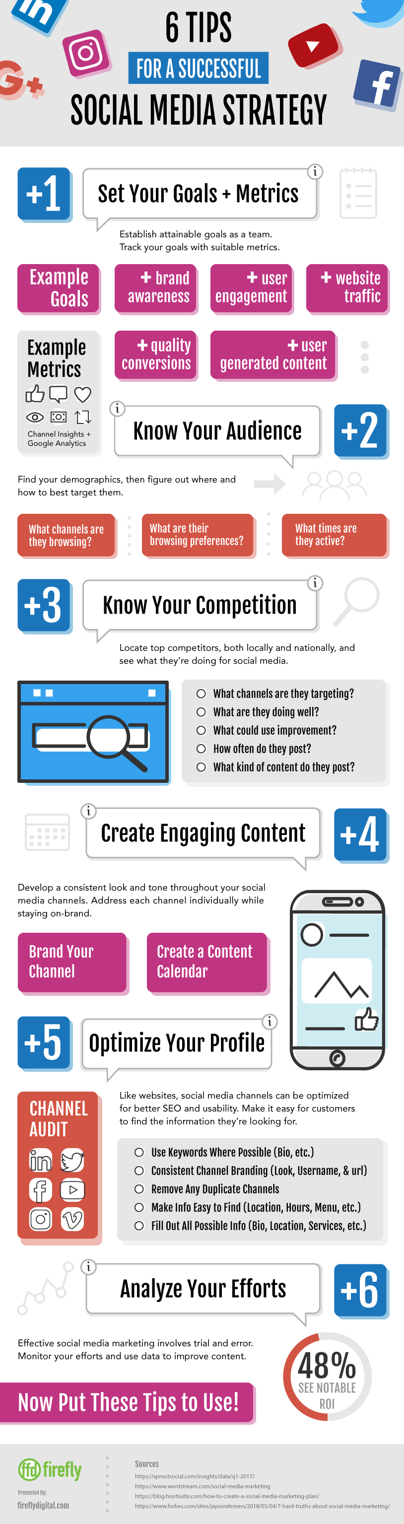 Infographic about social media marketing strategy and helpful tips to making your social media successful